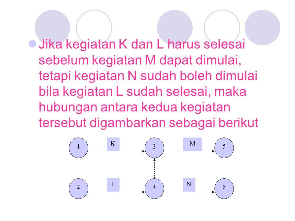 Jika kegiatan K dan L harus selesai sebelum kegiatan M dapat dimulai, tetapi kegiatan N sudah boleh dimulai bila kegiatan L sudah selesai, maka hubungan antara kedua kegiatan tersebut digambarkan sebagai berikut 1 2 3 4 5 6 K L M N