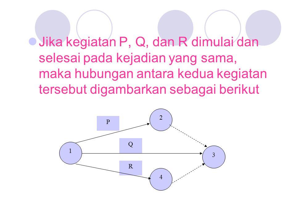 Jika kegiatan P, Q, dan R dimulai dan selesai pada kejadian yang sama, maka hubungan antara kedua kegiatan tersebut digambarkan sebagai berikut R Q P 1 2 3 4
