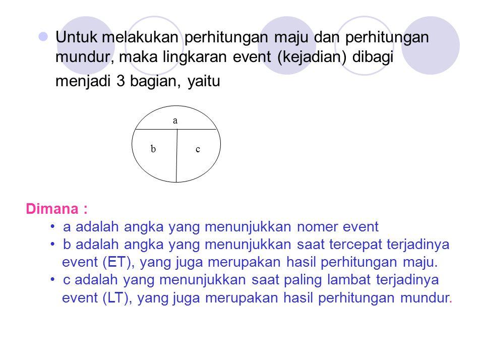 Untuk melakukan perhitungan maju dan perhitungan mundur, maka lingkaran event (kejadian) dibagi menjadi 3 bagian, yaitu a bc Dimana : a adalah angka yang menunjukkan nomer event b adalah angka yang menunjukkan saat tercepat terjadinya event (ET), yang juga merupakan hasil perhitungan maju.