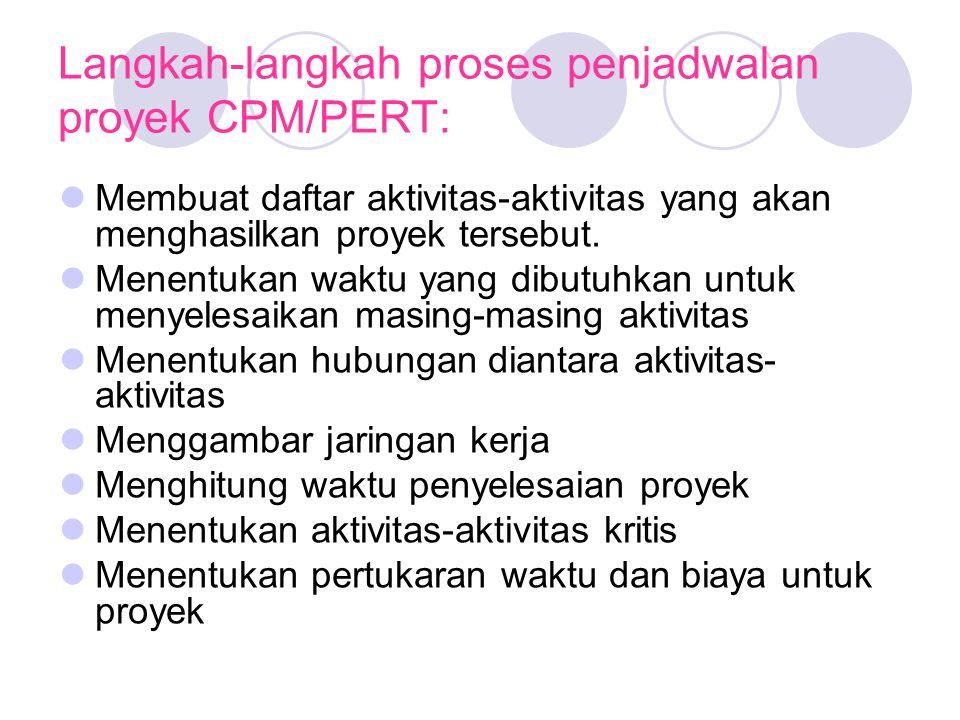 Langkah-langkah proses penjadwalan proyek CPM/PERT: Membuat daftar aktivitas-aktivitas yang akan menghasilkan proyek tersebut.