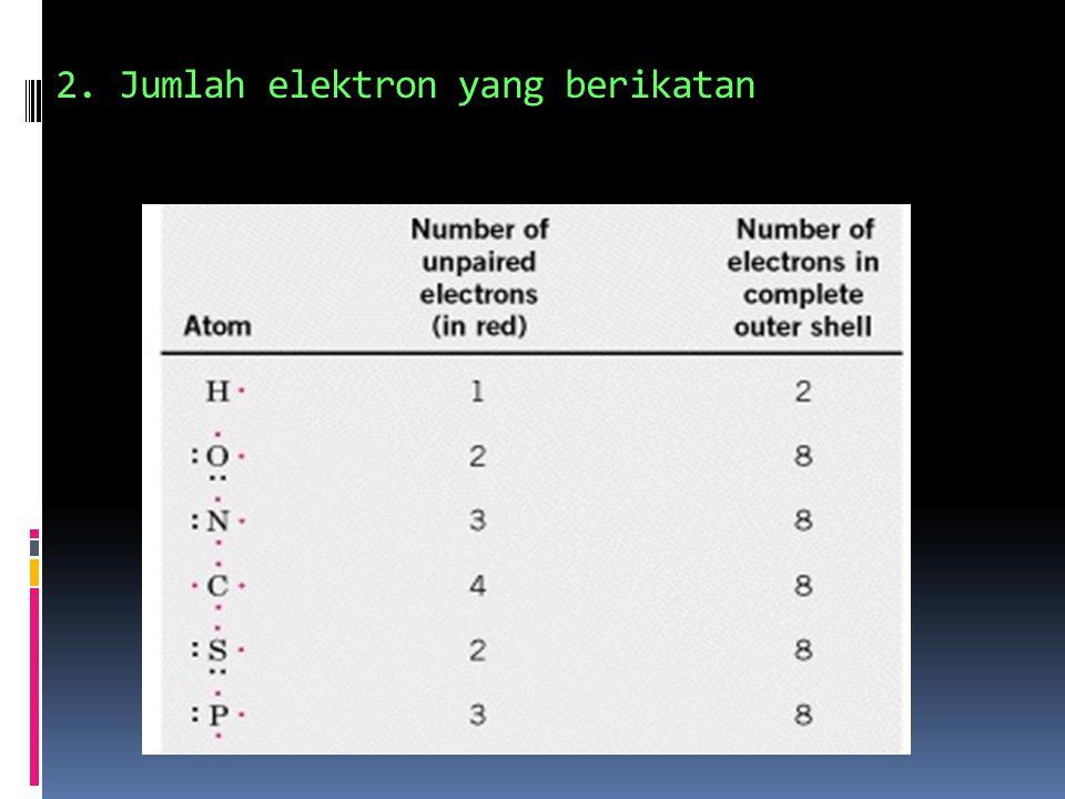 1. Keelektronegatifan kedua atom  O3.5  Cl3.0  N3.0  C2.5 P2.1 P2.1 H2.1 H2.1 Na0.9 Na0.9 K0.8 K0.8 Kekuatan ikatan kimia dipengaruhi oleh Keelect