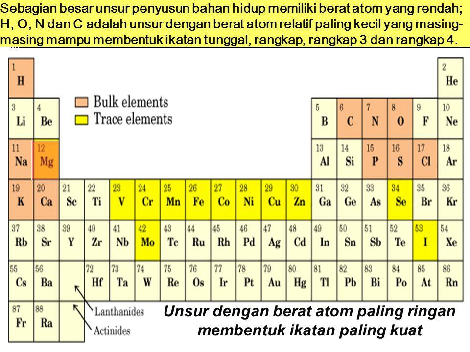 Sejarah Biokimia  Pertama, identifikasi unsur kimia penyusun mahluk hidup.