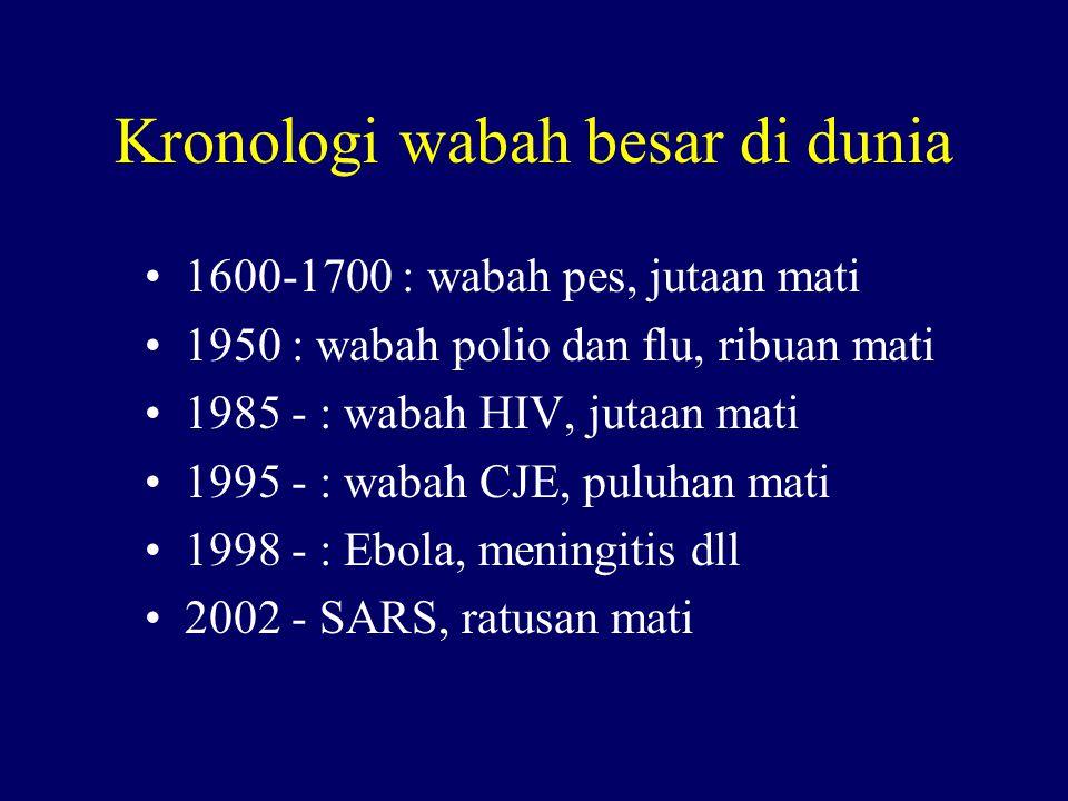 Kronologi wabah besar di dunia 1600-1700 : wabah pes, jutaan mati 1950 : wabah polio dan flu, ribuan mati 1985 - : wabah HIV, jutaan mati 1995 - : wabah CJE, puluhan mati 1998 - : Ebola, meningitis dll 2002 - SARS, ratusan mati