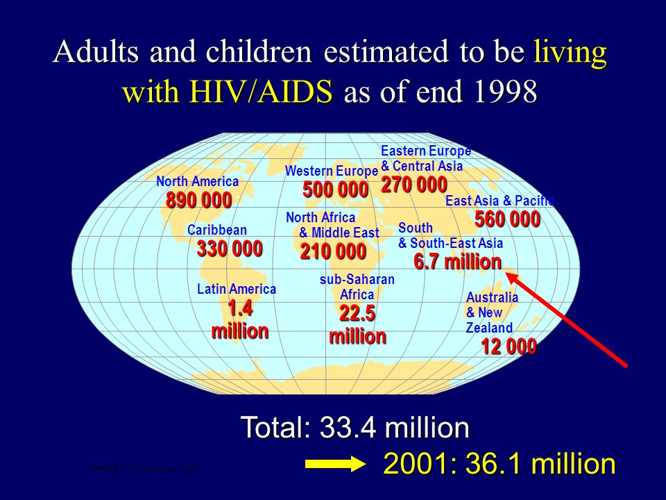 Adults and children estimated to be living with HIV/AIDS as of end 1998 Western Europe 500 000 North Africa & Middle East 210 000 sub-Saharan Africa 22.5 million Eastern Europe & Central Asia 270 000 South & South-East Asia 6.7 million Australia & New Zealand 12 000 North America 890 000 Caribbean 330 000 Latin America 1.4 million Total: 33.4 million 2001: 36.1 million 2001: 36.1 million 99000-E-1 – 15 December 1998 East Asia & Pacific 560 000