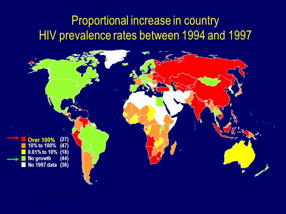 Proportional increase in country HIV prevalence rates between 1994 and 1997 Over 100% (27) 10% to 100% (47) 0.01% to 10% (18) No growth (44) No 1997 data (36) 98036-E-15 – 15 July 1998