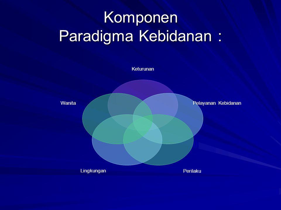 Komponen Paradigma Kebidanan : Keturunan Pelayanan Kebidanan PerilakuLingkungan Wanita