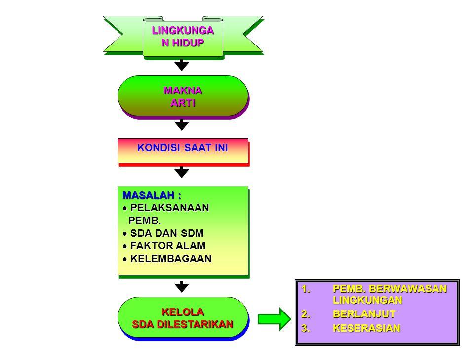 TIDAK ADA (TDK BERWAWASAN LINGKUNGAN) TIDAK ADA (TDK BERWAWASAN LINGKUNGAN) ADA (BERLANJUT/ BERWAWASAN LINGKUNGAN ) ADA TRILOGI PEMBANGUNAN  PEMERATAAN  PERTUMBUHAN  STABILITAS TRILOGI PEMBANGUNAN  PEMERATAAN  PERTUMBUHAN  STABILITAS PEMBANGUNANPEMBANGUNAN PROSES PERUBAHAN (RONA, SIFAT DAN KONDISI) PROSES PERUBAHAN (RONA, SIFAT DAN KONDISI) TUJUAN :  KESEJAHTERAAN RAKYAT  LANDASAN YG KOKOH TUJUAN :  KESEJAHTERAAN RAKYAT  LANDASAN YG KOKOH