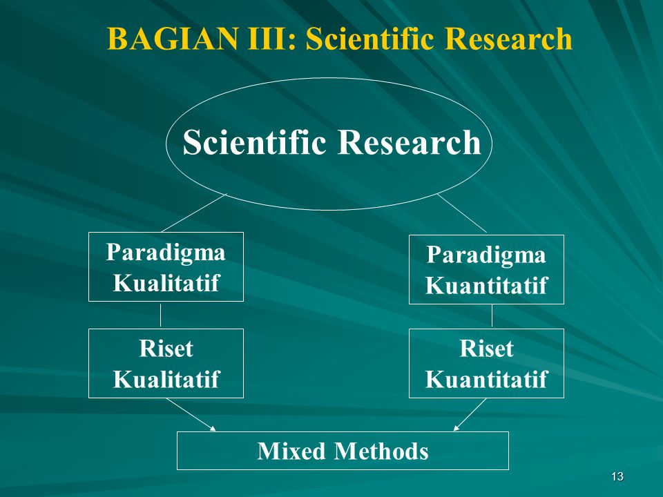 13 Scientific Research Paradigma Kualitatif Paradigma Kuantitatif Riset Kualitatif Riset Kuantitatif BAGIAN III: Scientific Research Mixed Methods
