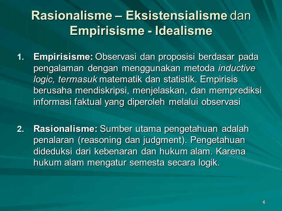 4 Rasionalisme – Eksistensialisme dan Empirisisme - Idealisme 1. Empirisisme: Observasi dan proposisi berdasar pada pengalaman dengan menggunakan meto