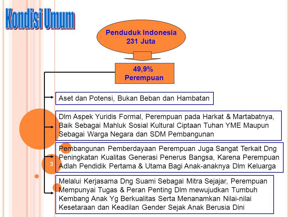 3 Penduduk Indonesia 231 Juta 49,9% Perempuan Aset dan Potensi, Bukan Beban dan Hambatan Dlm Aspek Yuridis Formal, Perempuan pada Harkat & Martabatnya