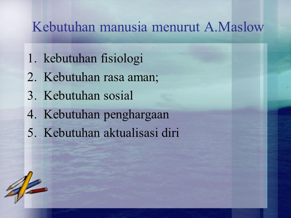 Kebutuhan manusia menurut A.Maslow 1.kebutuhan fisiologi 2.Kebutuhan rasa aman; 3.Kebutuhan sosial 4.Kebutuhan penghargaan 5.Kebutuhan aktualisasi dir