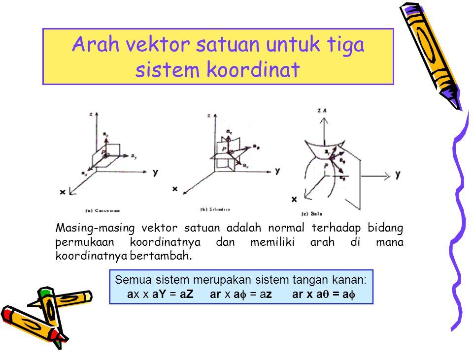 Arah vektor satuan untuk tiga sistem koordinat Masing-masing vektor satuan adalah normal terhadap bidang permukaan koordinatnya dan memiliki arah di m