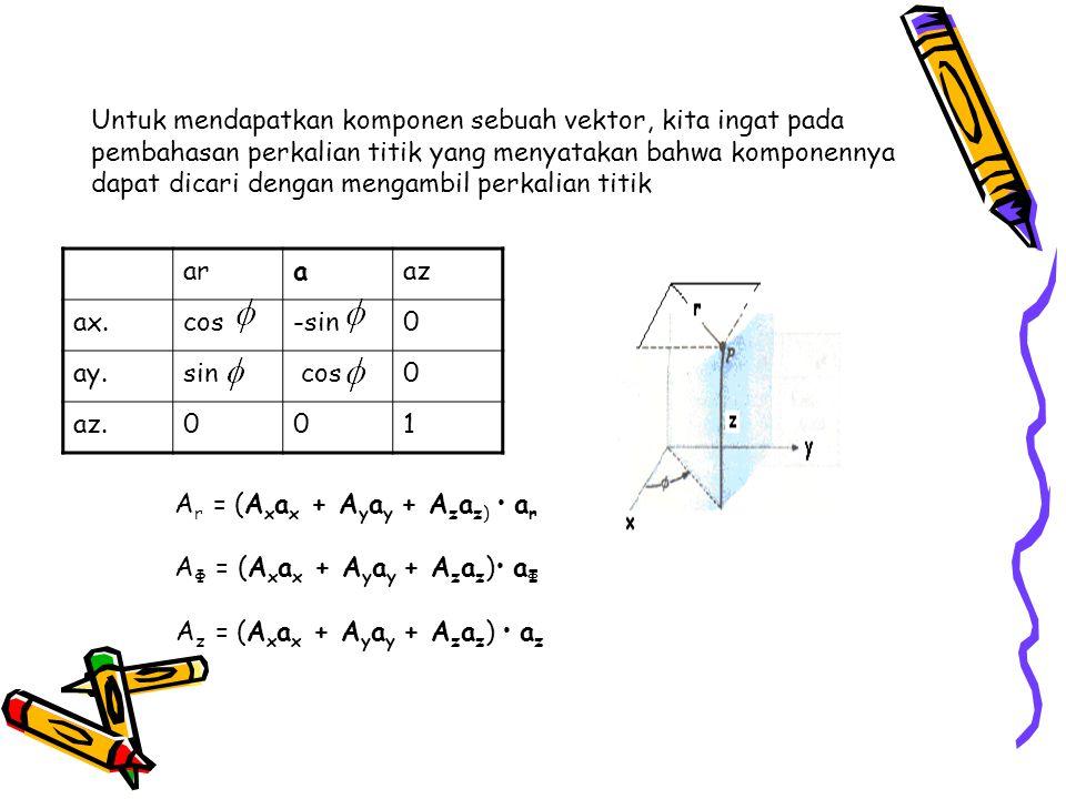 Untuk mendapatkan komponen sebuah vektor, kita ingat pada pembahasan perkalian titik yang menyatakan bahwa komponennya dapat dicari dengan mengambil p