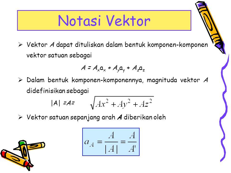 Vektor dapat dijumlahkan dan juga dikurangkan Aljabar Vektor A ± B = (A x a x + A y a y + A z a z ) ± (B x a x + B y a y + B z a z ) = (A x ±B x )a x + (A y ± B y )a y + (A z ± B z )a z Sifat-sifat asosiatif, distributif, dan komutatif berlaku dalam aljabar vektor C = A+B=B+A ×A + (B + C) = (A + B) + C ×k(A + B) = kA + kB, (kl + k2)A = kIA + k2A ×A+B = B+A A+(B+C) = (A+B)+C Komutatif Assosiatif