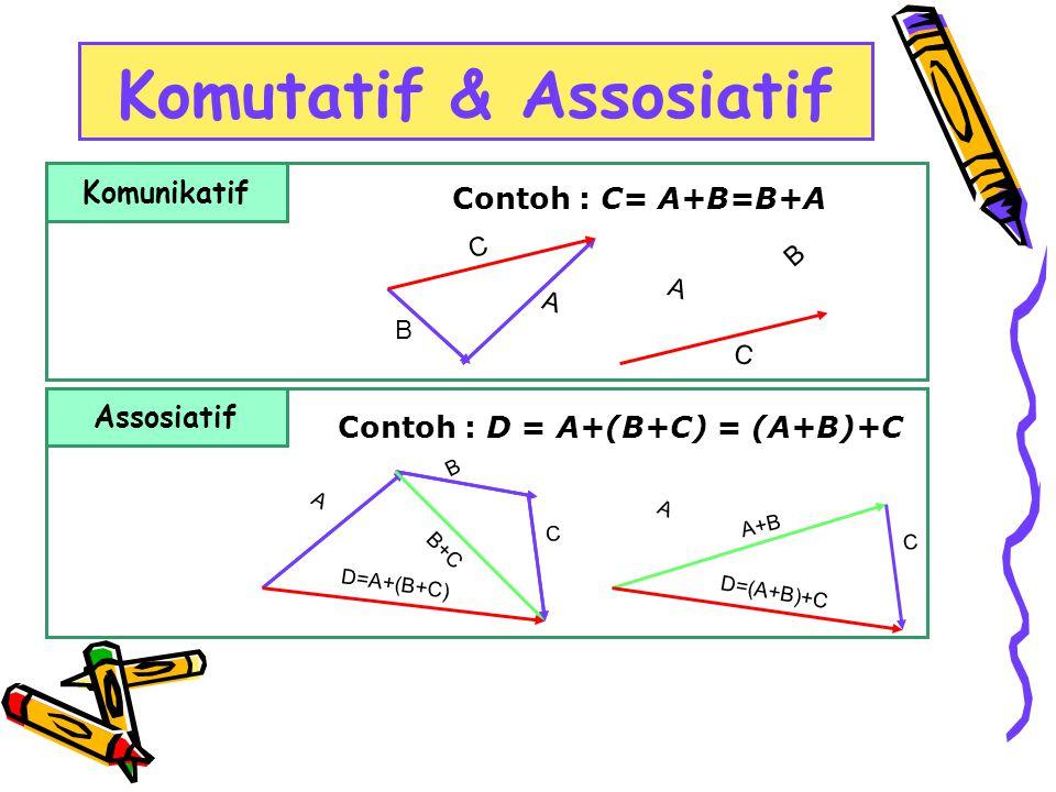 B Komutatif & Assosiatif Contoh : C= A+B=B+A Komunikatif Contoh : D = A+(B+C) = (A+B)+C Assosiatif B A A B C C C A B+C D=A+(B+C) A+B D=(A+B)+C A C