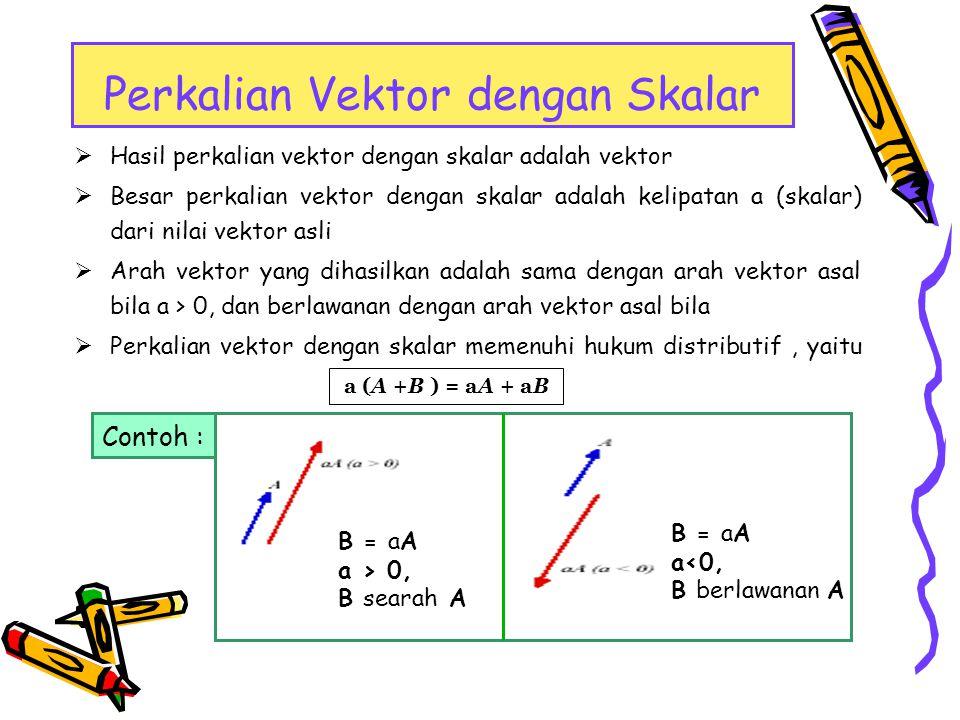  A B = AB cos  (dibaca sebagai A titik B )  Hasil perkalian titik atau dot product adalah besaran skalar  Perkalian titik adalah komutatif  Perkalian titik adalah distributif  Perkalian titik memenuhi perkalian skalar A.(B+C) = A.B + A.C Perkalian Titik (Dot) Dua Vektor A.B = B.A A kB = k(A B) A B = A x B x + A y B y + A z B z di mana  adalah sudut antara A dan B yang lebih kecil.