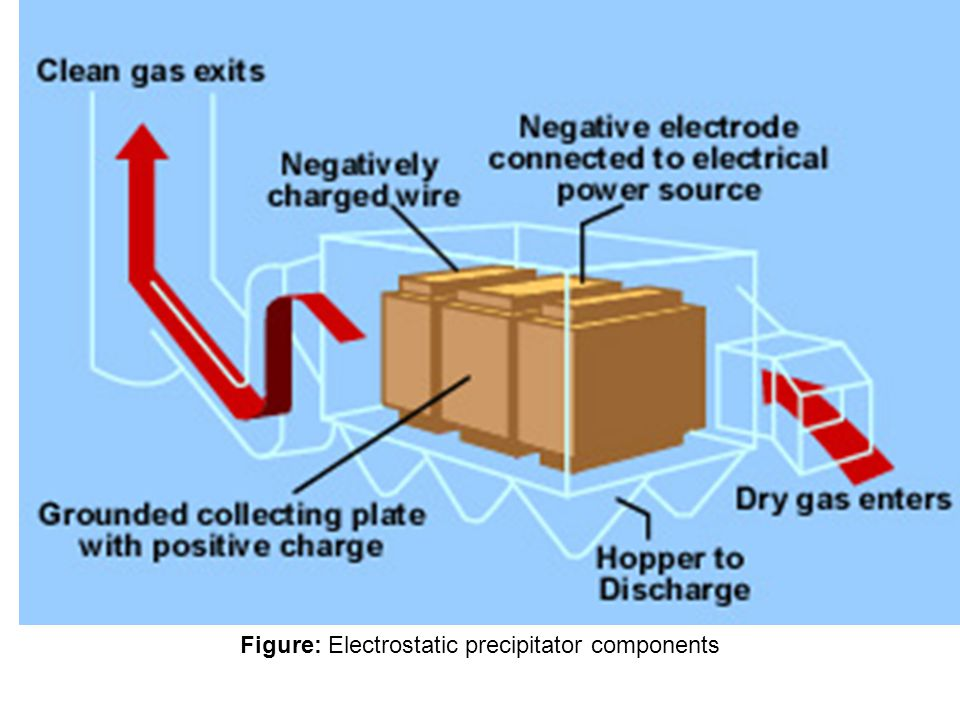 Dulu dapur silikon dan batubara serbuk menggunakan presipitator elektrostatik yang besar untuk menghilangkan partikel dari gas.