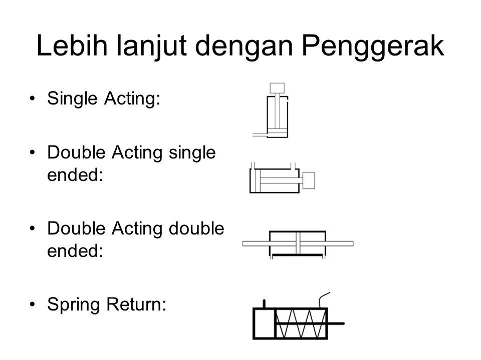 Lebih lanjut dengan Penggerak Single Acting: Double Acting single ended: Double Acting double ended: Spring Return: