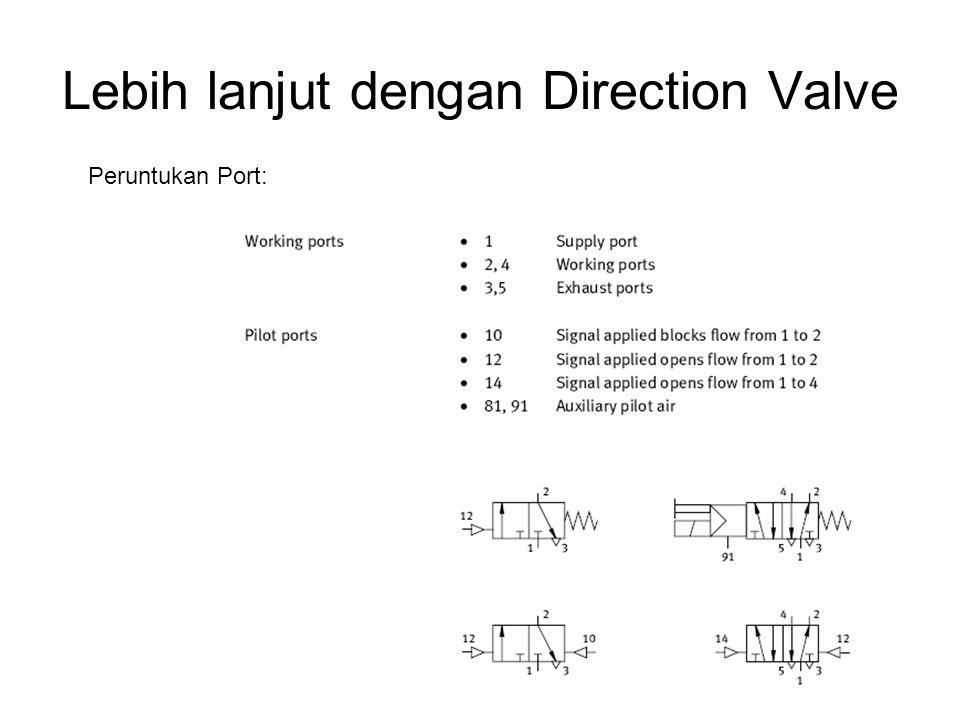 Lebih lanjut dengan Direction Valve Peruntukan Port: