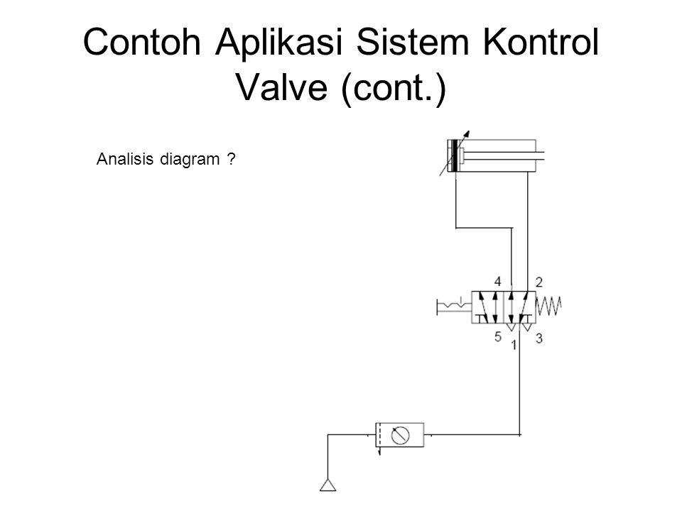 Contoh Aplikasi Sistem Kontrol Valve (cont.) Analisis diagram ?
