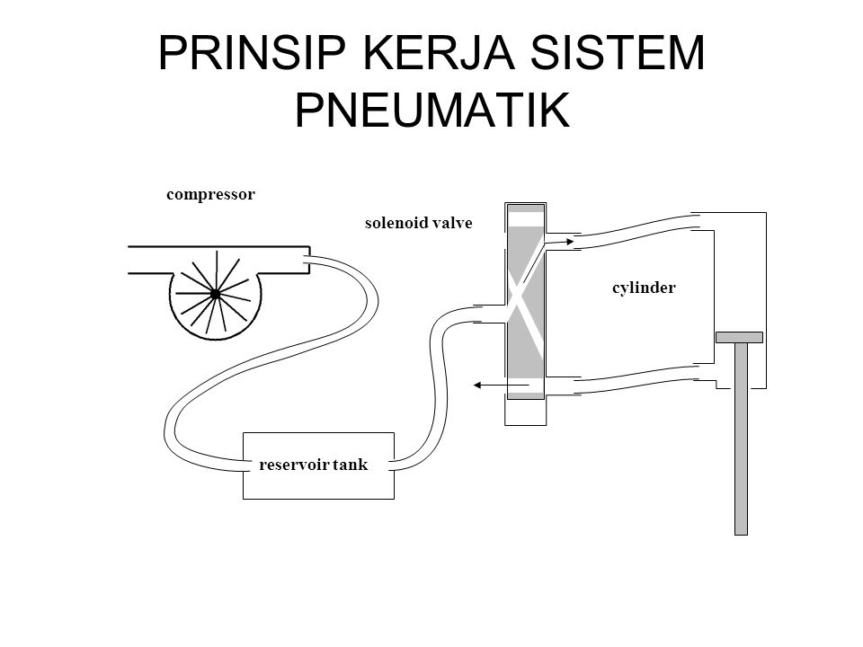 PRINSIP KERJA SISTEM PNEUMATIK (cont.) Gaya yang disebabkan oleh tekanan udara: Force = Pressure x Area