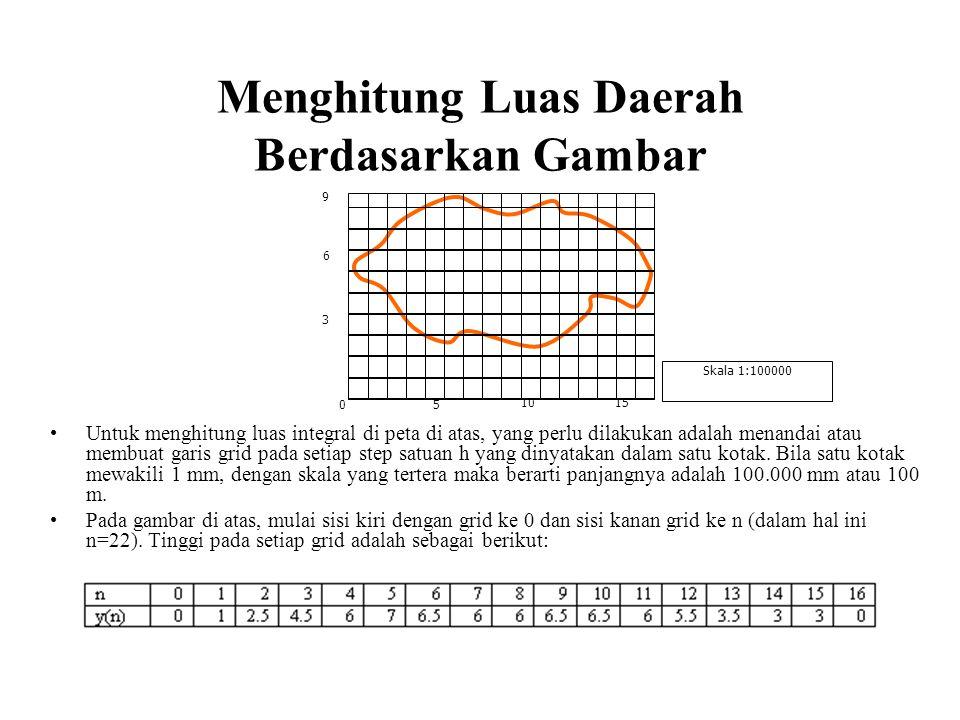 Menghitung Luas Daerah Berdasarkan Gambar Untuk menghitung luas integral di peta di atas, yang perlu dilakukan adalah menandai atau membuat garis grid pada setiap step satuan h yang dinyatakan dalam satu kotak.