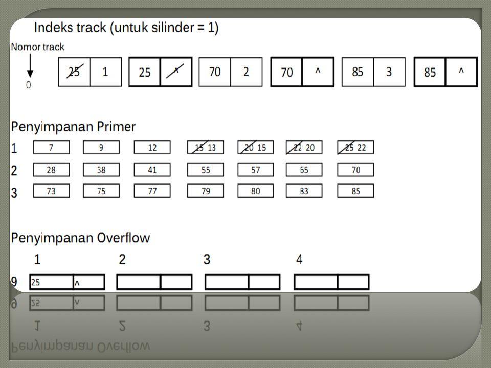 1. Menyisipkan rekaman dengan kunci 13 pada berkas Rekaman dengan kunci 13 harus berada dalam silinder 1 mengingat rekaman tertinggi dalam silinder sa
