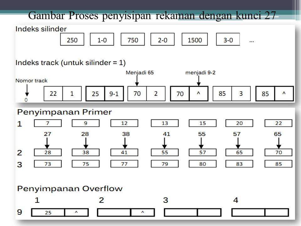 Rekaman dengan kunci 70 akan dipindahkan ke overflow area. Sesuai informasi dari daftar ruang yang masih kosong, maka rekaman tersebut akan diletakkan
