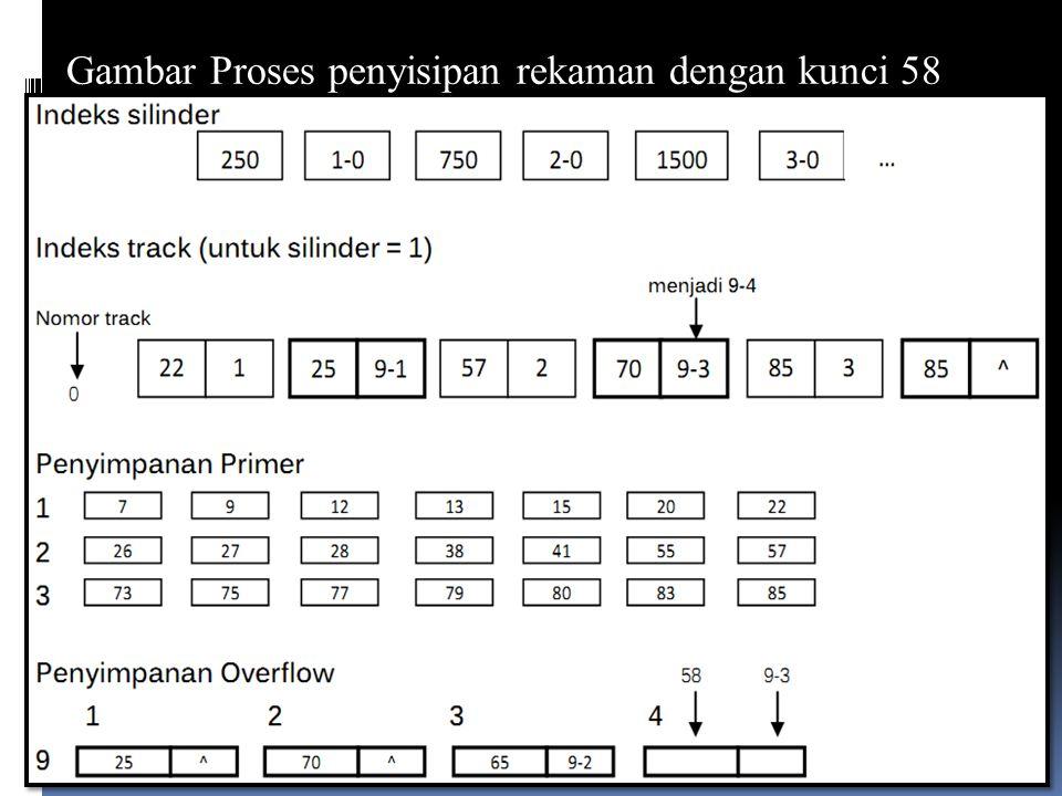 Rekaman baru tersebut tidak mengubah kunci tertinggi pada area primer sehingga masukan rekaman tertinggi pada pasangan pertama indeks track untuk trac