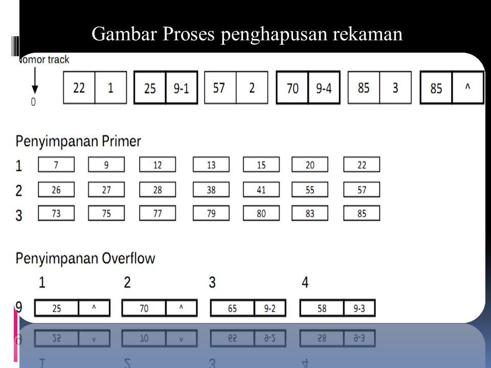 C.PENGHAPUSAN REKAMAN Penghapusan rekaman pada berkas sekuensial berindeks dilakukan bergantung apakah rekaman tersebut berada pada area primer atauka