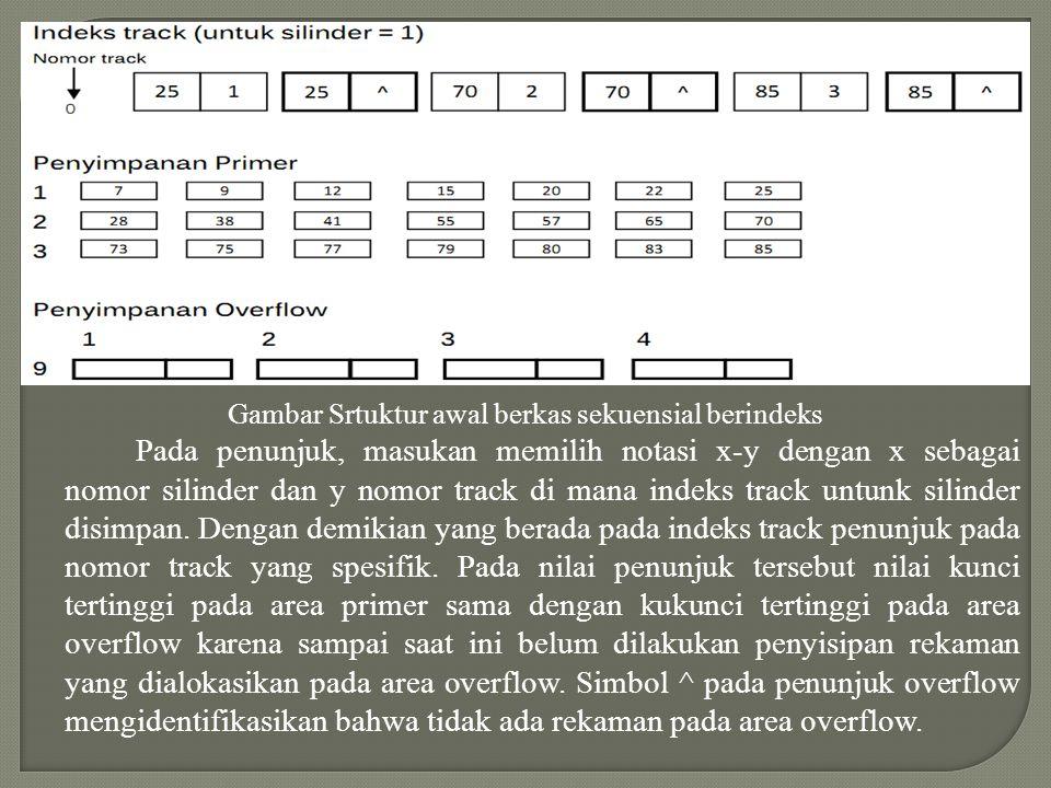 Pada gambar di atas indeks silinder memberikan informasi mengenasi masukkan dari tiga buah silinder; yaitu 1,2, dan 3, serta infromasi bahwa kunci ter