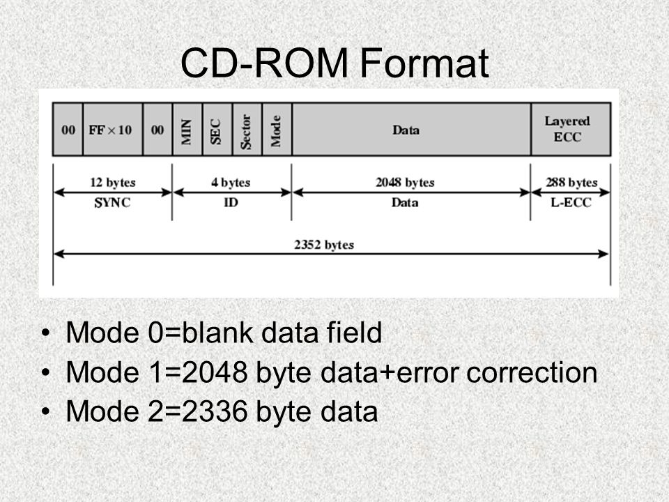 CD-ROM Format Mode 0=blank data field Mode 1=2048 byte data+error correction Mode 2=2336 byte data
