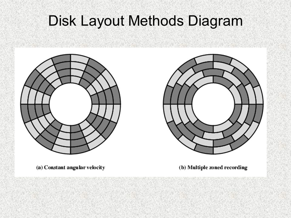 Finding Sectors Harus ada beberapa titik awal pada track, dan cara mengidentifikasi awal dan akhir dari setiap sector Oleh karena itu Disk perlu diformat –Additional information –Marks tracks and sectors
