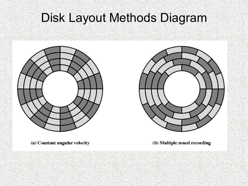 Winchester Hard Disk (2) Universal Cheap Fastest external storage