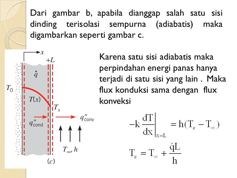 Karena satu sisi adiabatis maka perpindahan energi panas hanya terjadi di satu sisi yang lain. Maka flux konduksi sama dengan flux konveksi Dari gamba
