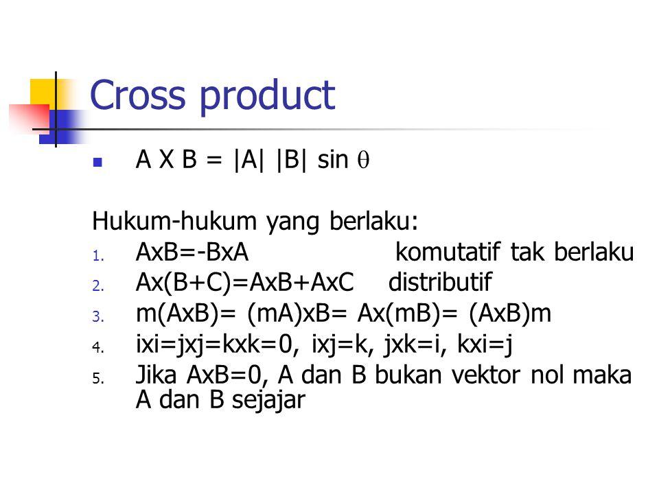 Cross product A X B = |A| |B| sin  Hukum-hukum yang berlaku: 1. AxB=-BxA komutatif tak berlaku 2. Ax(B+C)=AxB+AxC distributif 3. m(AxB)= (mA)xB= Ax(m