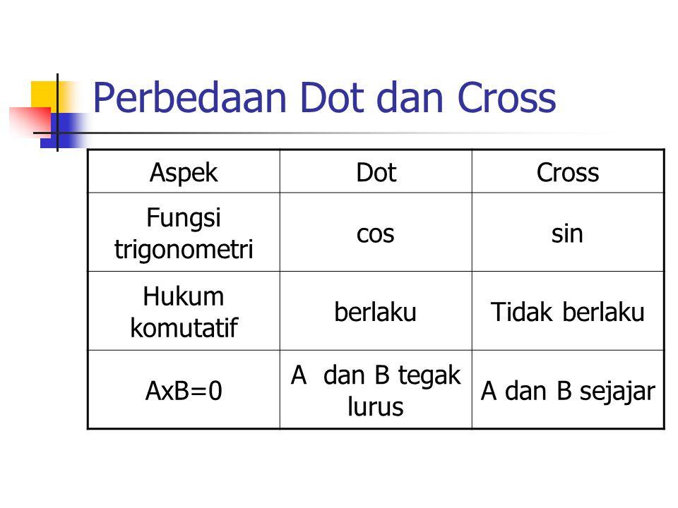 Perbedaan Dot dan Cross AspekDotCross Fungsi trigonometri cossin Hukum komutatif berlakuTidak berlaku AxB=0 A dan B tegak lurus A dan B sejajar