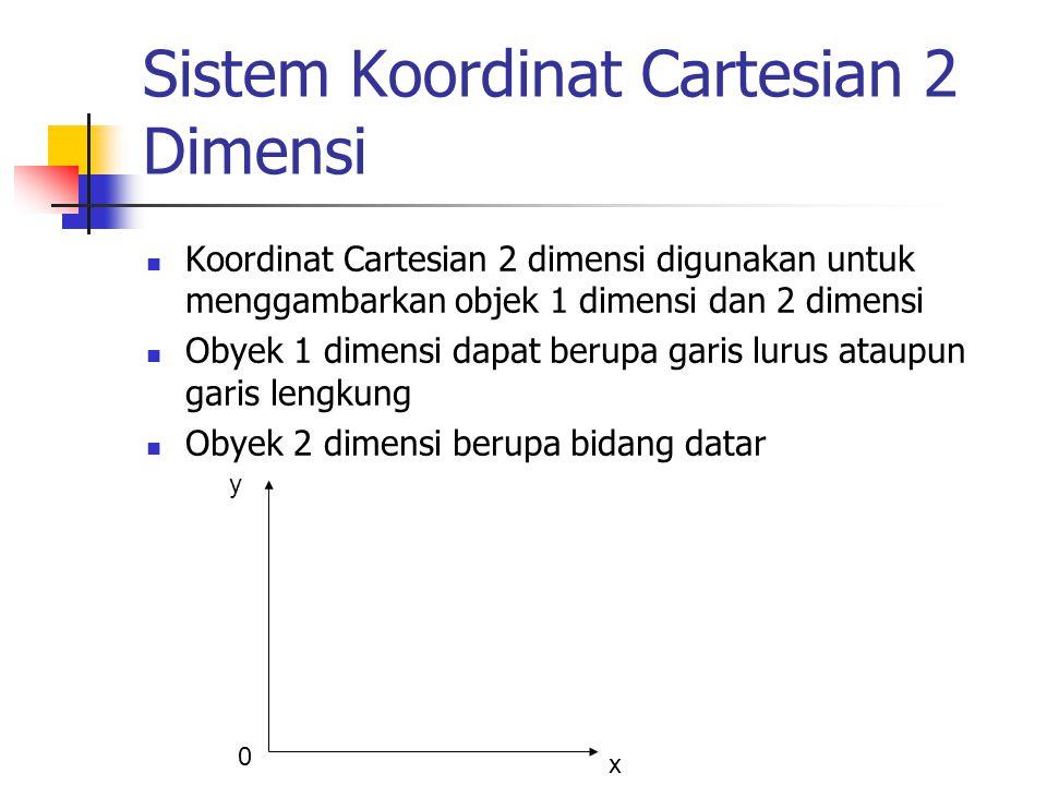 Sistem Koordinat Cartesian 2 Dimensi Koordinat Cartesian 2 dimensi digunakan untuk menggambarkan objek 1 dimensi dan 2 dimensi Obyek 1 dimensi dapat b