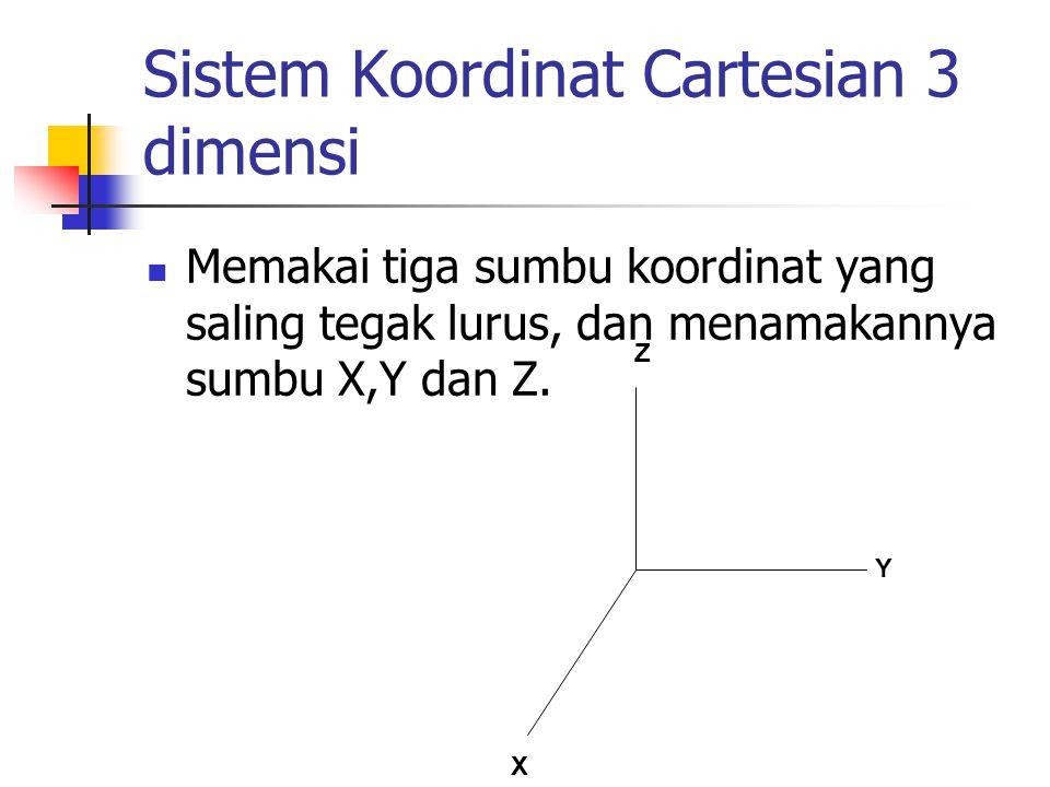 Sistem Koordinat Cartesian 3 dimensi Memakai tiga sumbu koordinat yang saling tegak lurus, dan menamakannya sumbu X,Y dan Z. Z Y X
