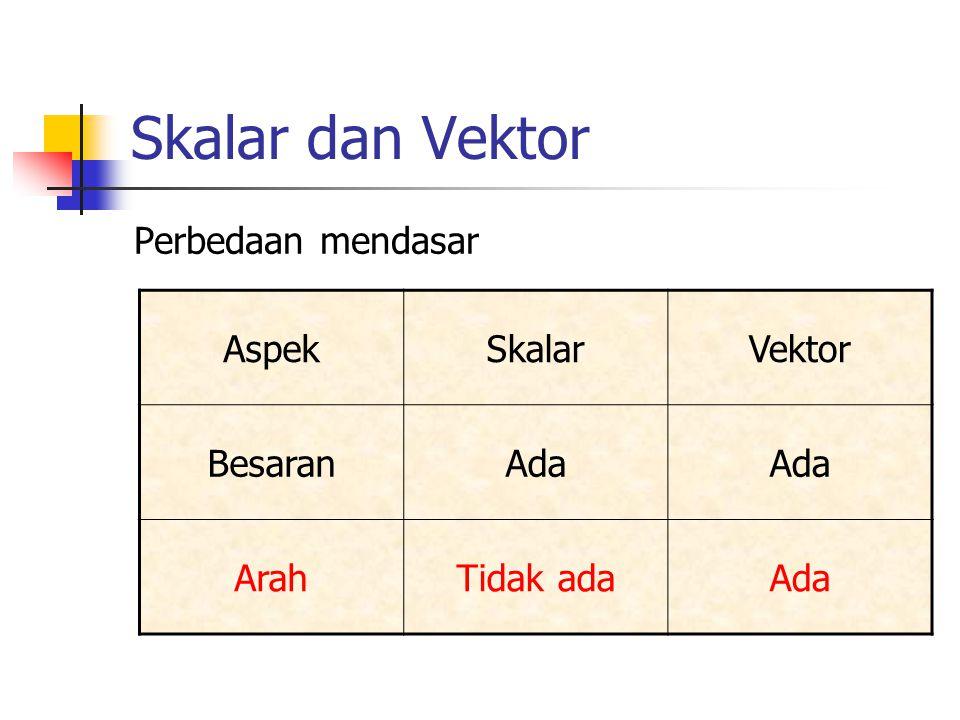 Vektor satuan Vektor satuan merupakan sebuah vektor yang besarnya satu dan arahnya sejajar sumbu koordinat Arah vektor satuan sejajar dengan arah sumbu koordinat pada arah bertambahnya harga koordinat Jika A adalah sebuah vektor yang besarnya A K0 maka A/A adalah sebuah vektor satuan yang arahnya sama dengan A