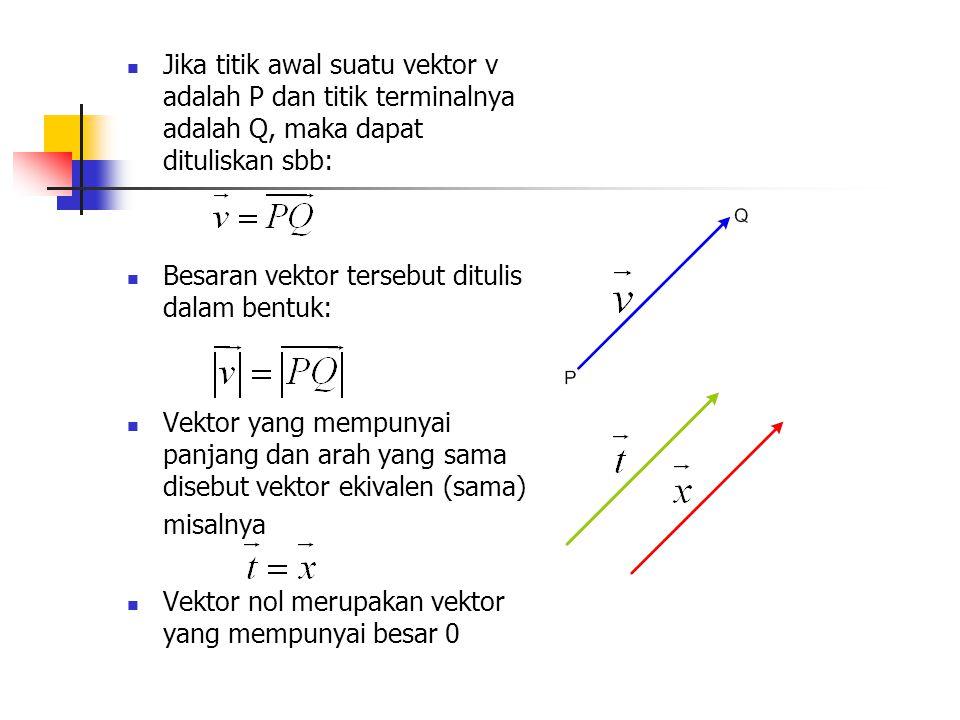 Aljabar vektor Jika A,B,C adalah vektor-vektor dan m,n skalar-skalar,maka: A+B=B+AHukum komutatif penjumlahan A+(B+C)=(A+B)+CHukum asosiatif penjumlahan mA=AmHukum komutatif perkalian m(nA)=(mn)AHukum asosiatif perkalian (m+n)A=mA+nAHukum distributif m(A+B)=mA+mBHukum distributif Hasil penjumlahan vektor juga merupakan vektor (sifat tertutup) 1A =A Sifat identitas 0A = 0, m0 = 0.