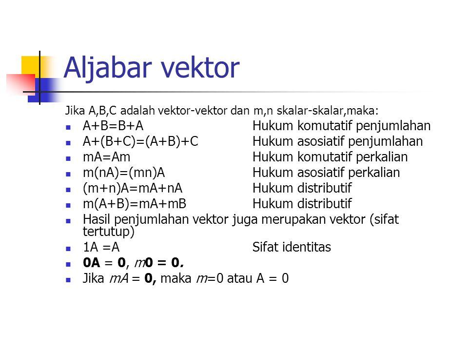 Aljabar vektor Jika A,B,C adalah vektor-vektor dan m,n skalar-skalar,maka: A+B=B+AHukum komutatif penjumlahan A+(B+C)=(A+B)+CHukum asosiatif penjumlah