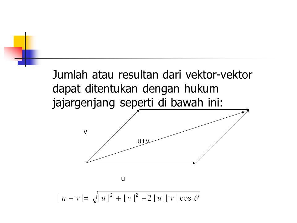 Jumlah atau resultan dari vektor-vektor dapat ditentukan dengan hukum jajargenjang seperti di bawah ini: v u u+v