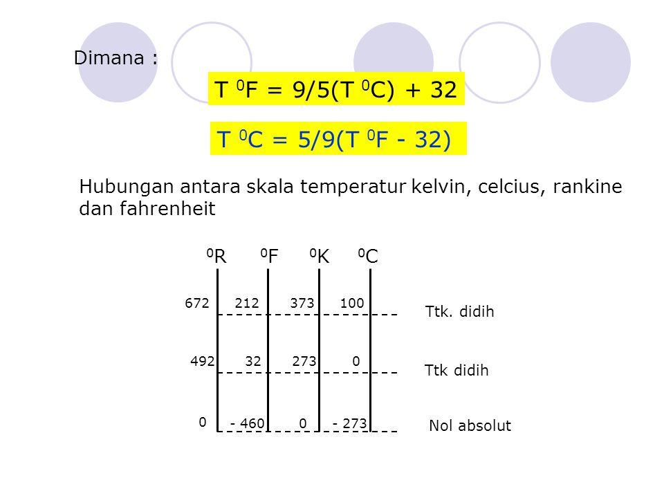 Dimana : T 0 F = 9/5(T 0 C) + 32 T 0 C = 5/9(T 0 F - 32) Hubungan antara skala temperatur kelvin, celcius, rankine dan fahrenheit 0F0F 0R0R 0K0K 0C0C Ttk.