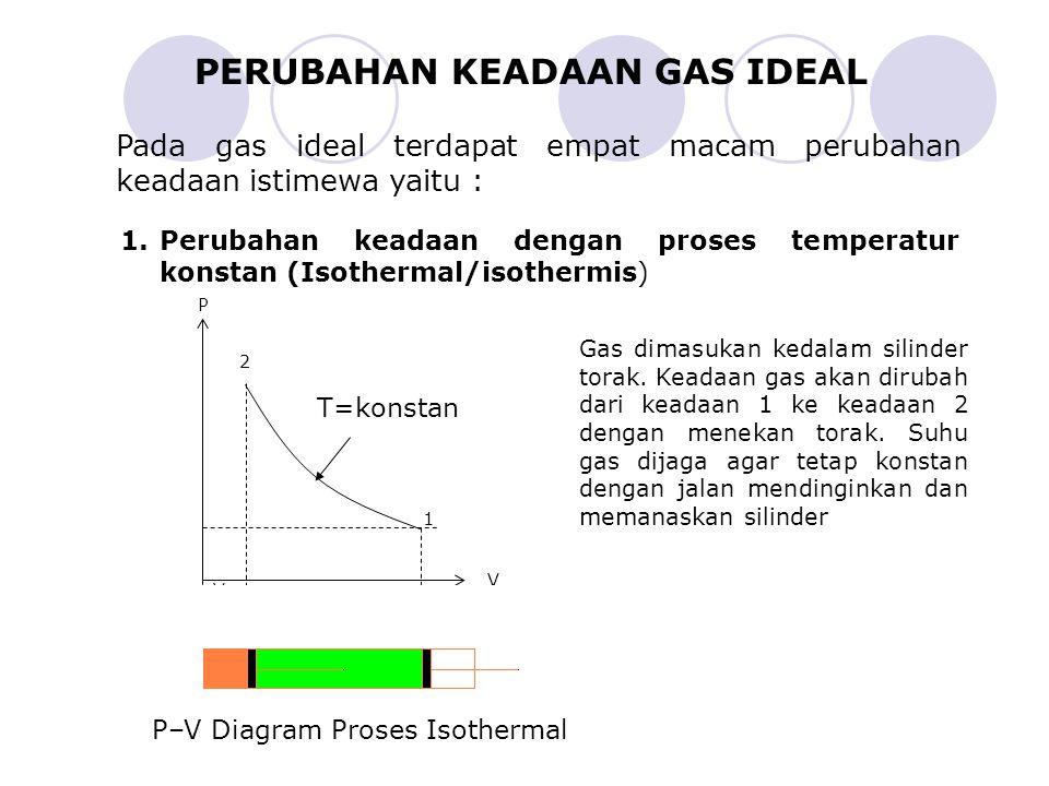 PERUBAHAN KEADAAN GAS IDEAL Pada gas ideal terdapat empat macam perubahan keadaan istimewa yaitu : 1.Perubahan keadaan dengan proses temperatur konstan (Isothermal/isothermis) P V V1V1 V2V2 1 2 Gas dimasukan kedalam silinder torak.