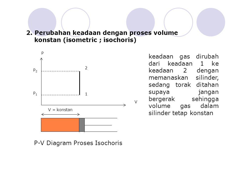 2. Perubahan keadaan dengan proses volume konstan (isometric ; isochoris) 1 2 P2P2 P1P1 V = konstan V P keadaan gas dirubah dari keadaan 1 ke keadaan