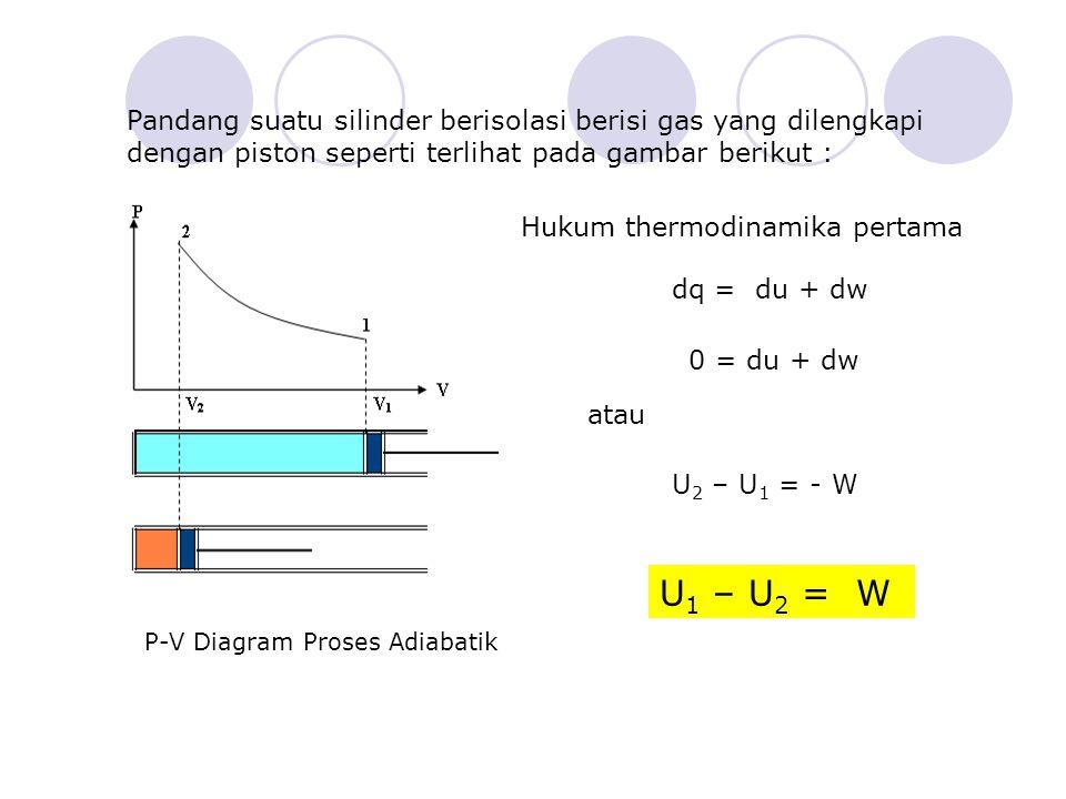 Pandang suatu silinder berisolasi berisi gas yang dilengkapi dengan piston seperti terlihat pada gambar berikut : P-V Diagram Proses Adiabatik Hukum thermodinamika pertama dq = du + dw 0 = du + dw U 2 – U 1 = - W atau U 1 – U 2 = W