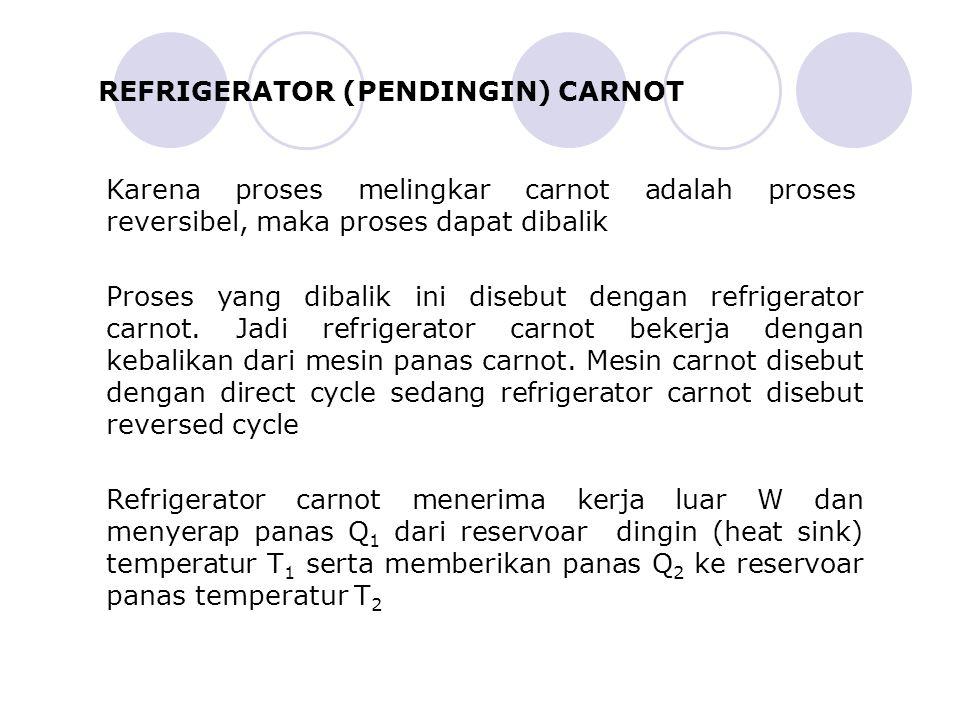 REFRIGERATOR (PENDINGIN) CARNOT Karena proses melingkar carnot adalah proses reversibel, maka proses dapat dibalik Proses yang dibalik ini disebut dengan refrigerator carnot.
