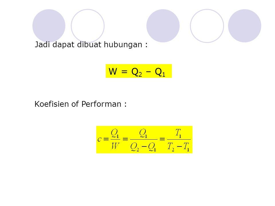 Jadi dapat dibuat hubungan : W = Q 2 – Q 1 Koefisien of Performan :
