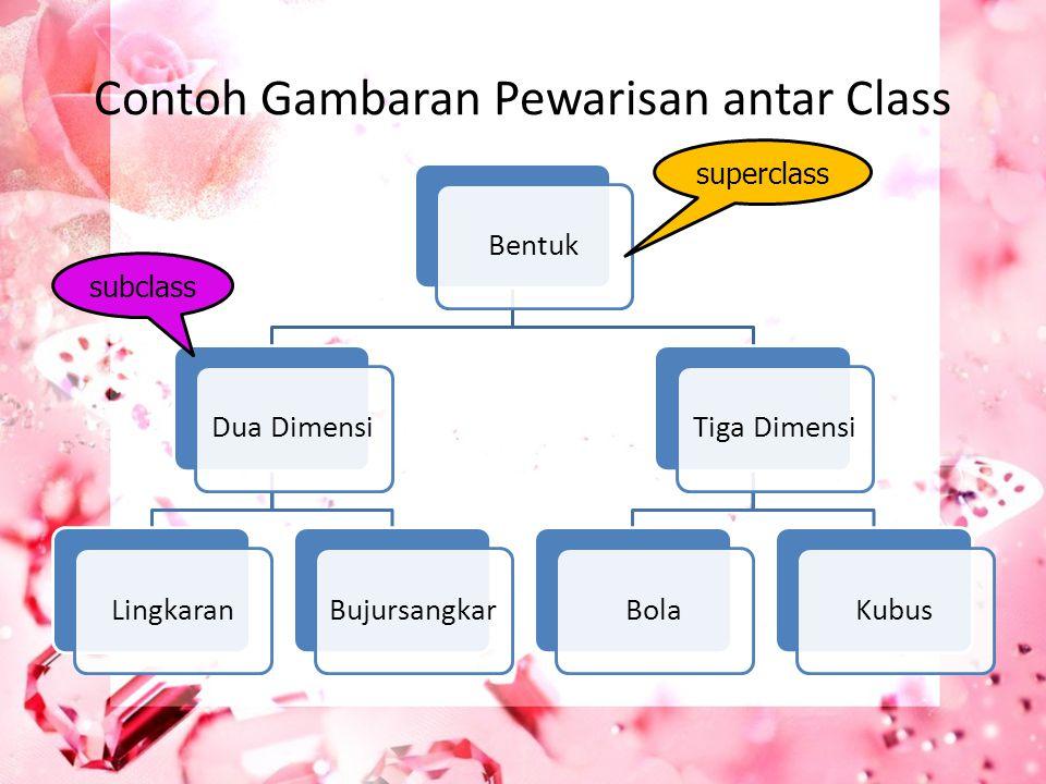 Contoh Gambaran Pewarisan antar Class BentukDua DimensiLingkaranBujursangkarTiga DimensiBolaKubus superclass subclass